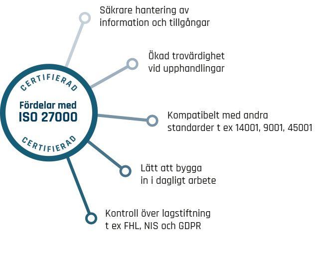 ISO 27001 fördelar